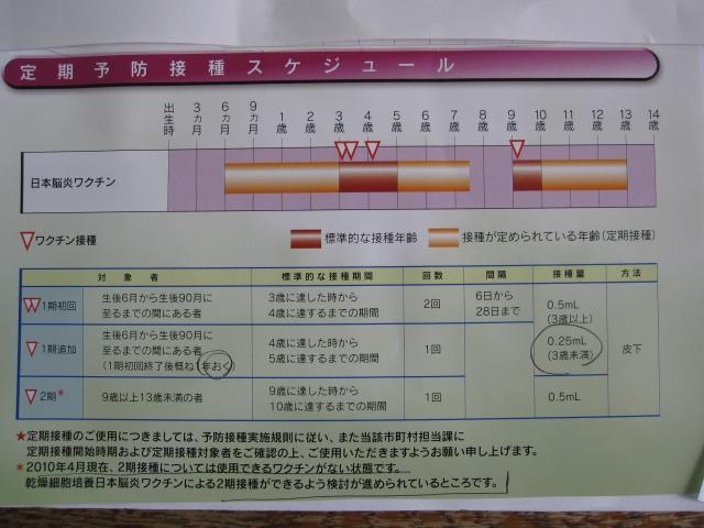 日本脳炎ワクチンの新しい情報