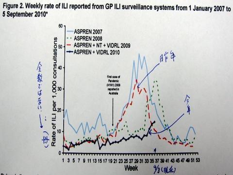 今シーズンのオーストラリアのインフルエンザの状況