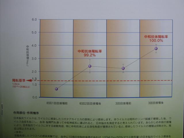 日本脳炎ワクチンについて(広報枚方を受けて)